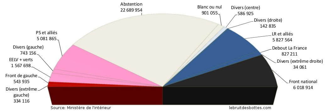 Résultats 1er tour élections régionales 2015 en nombre de voix avec abstention
